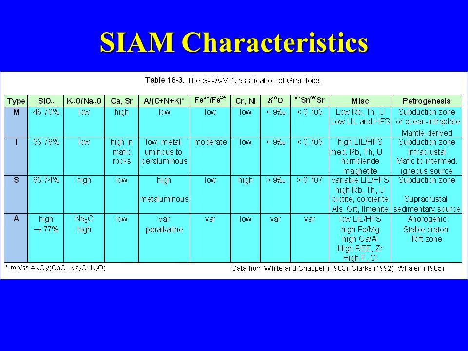 SIAM Characteristics