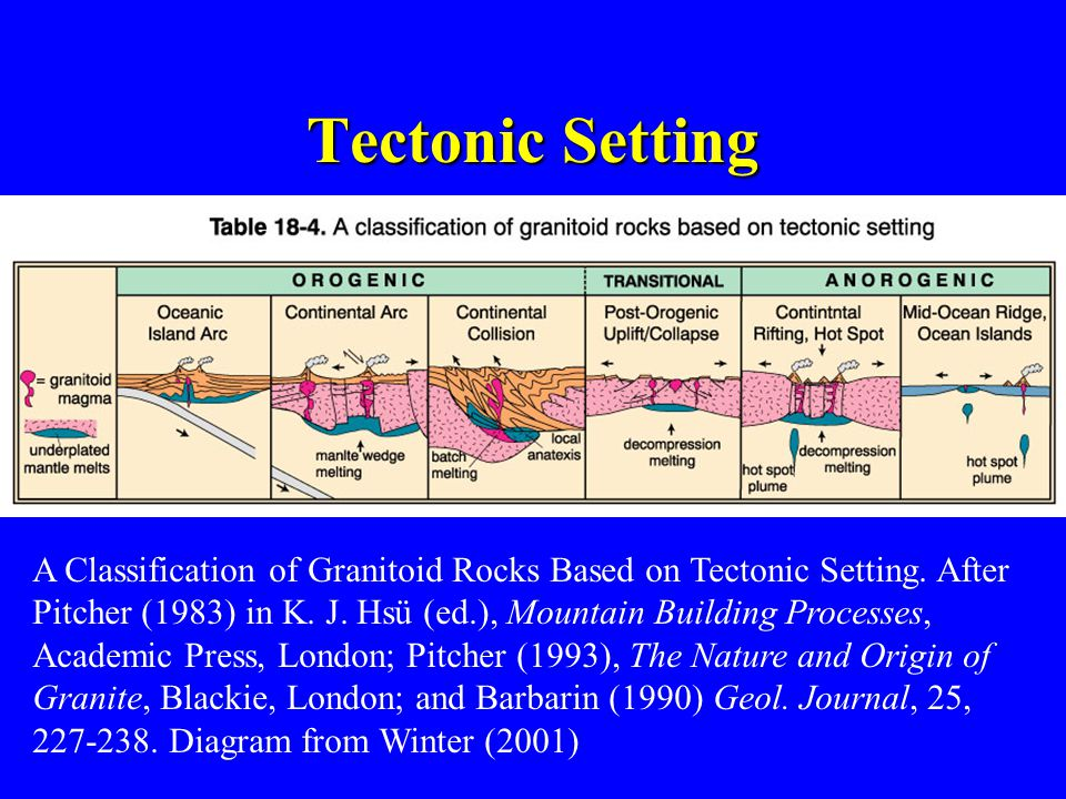 Tectonic Setting