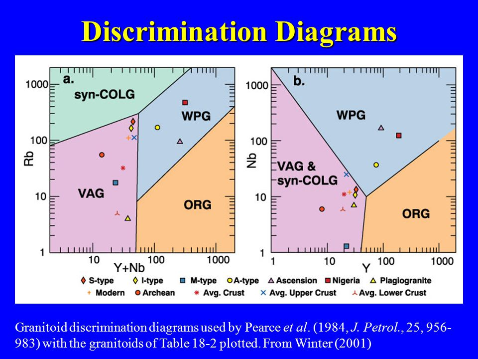 Discrimination Diagrams