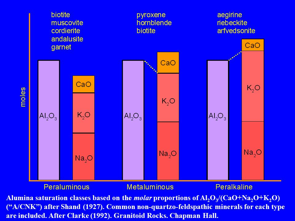 Alumina saturation classes based on the molar proportions of Al2O3/(CaO+Na2O+K2O) ( A/CNK ) after Shand (1927).
