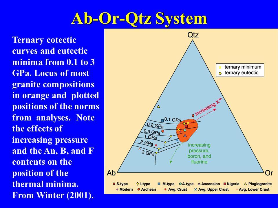 Ab-Or-Qtz System