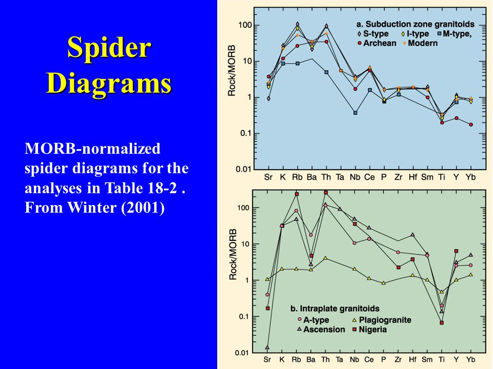 Spider Diagrams MORB-normalized spider diagrams for the analyses in Table 18-2 . From Winter (2001)