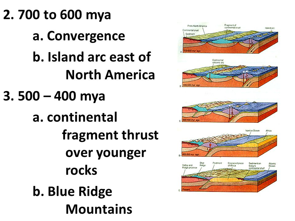 2. 700 to 600 mya a. Convergence. b. Island arc east of North America. 3. 500 – 400 mya.