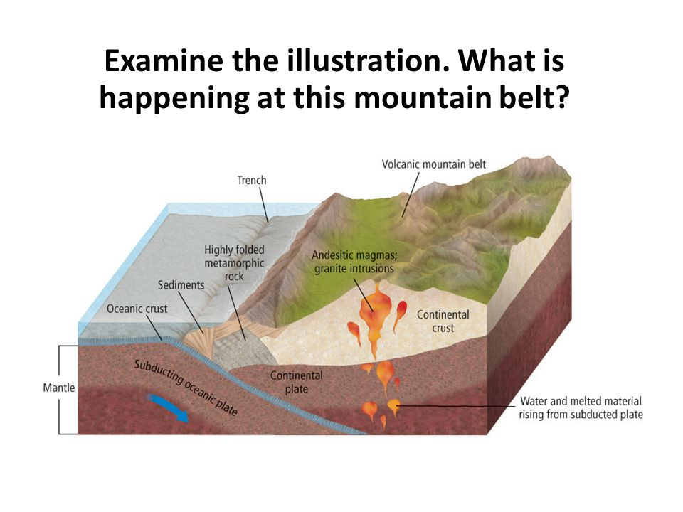 Examine the illustration. What is happening at this mountain belt