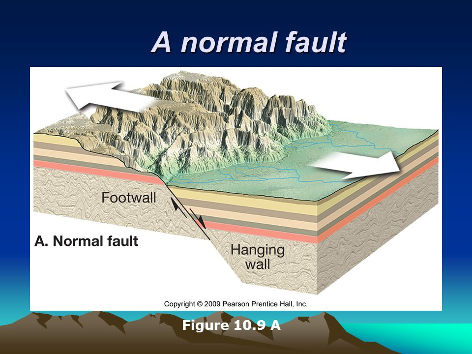 A normal fault Figure 10.9 A
