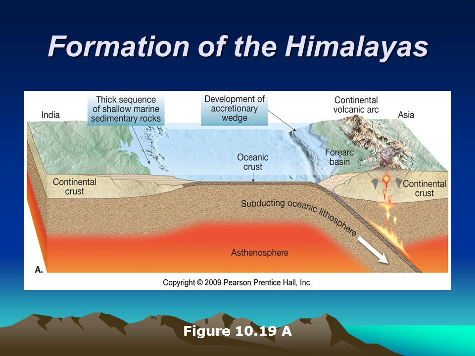 Formation of the Himalayas