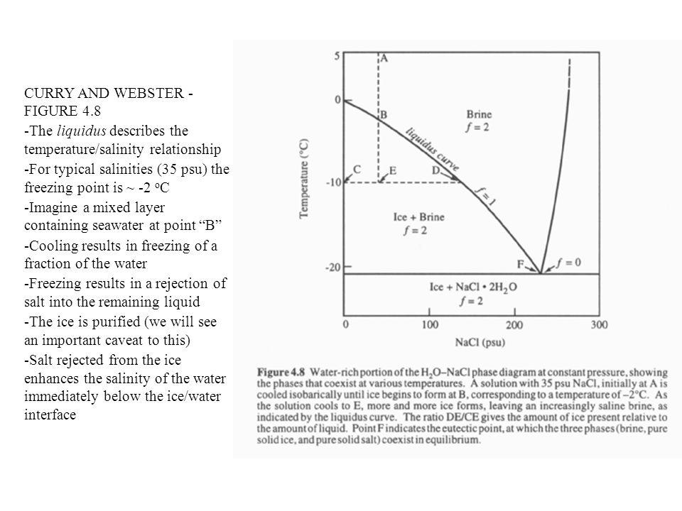 CURRY AND WEBSTER - FIGURE 4.8