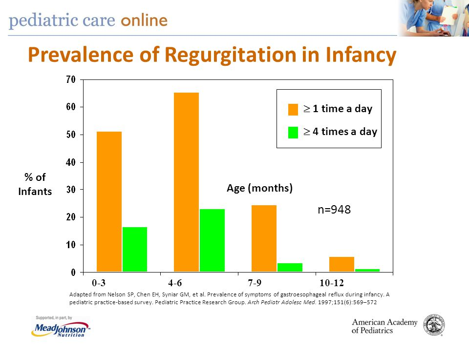 Prevalence of Regurgitation in Infancy