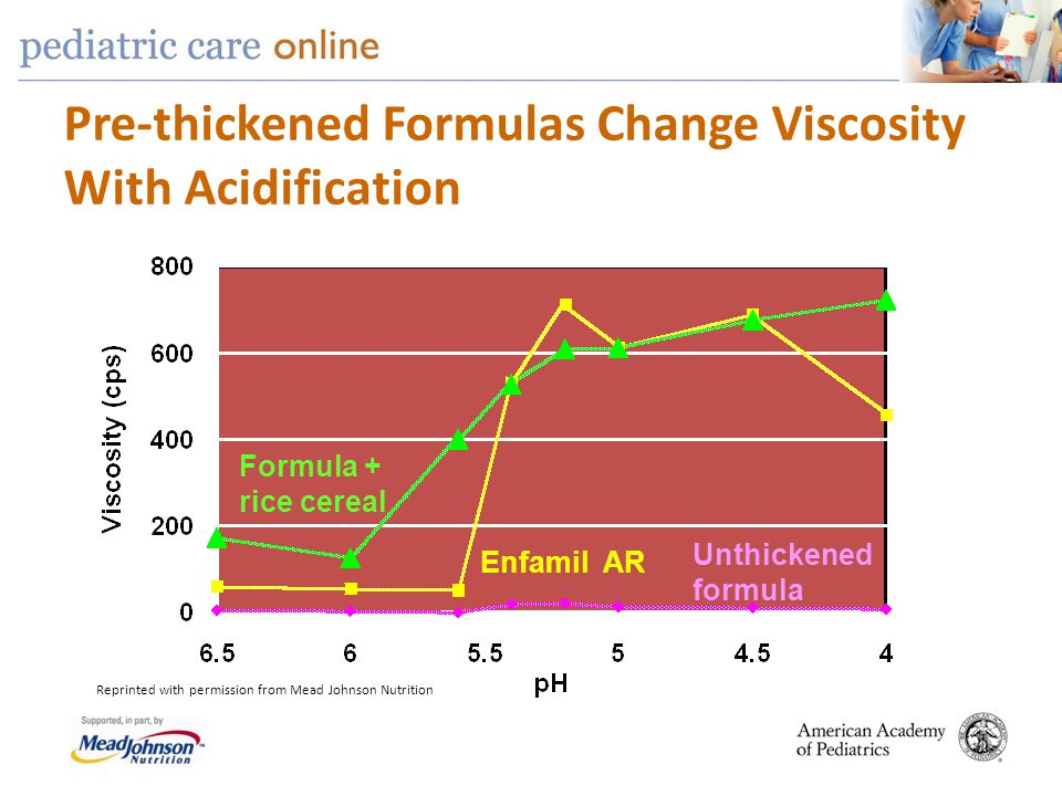 Pre-thickened Formulas Change Viscosity With Acidification
