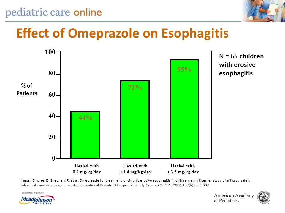 Effect of Omeprazole on Esophagitis