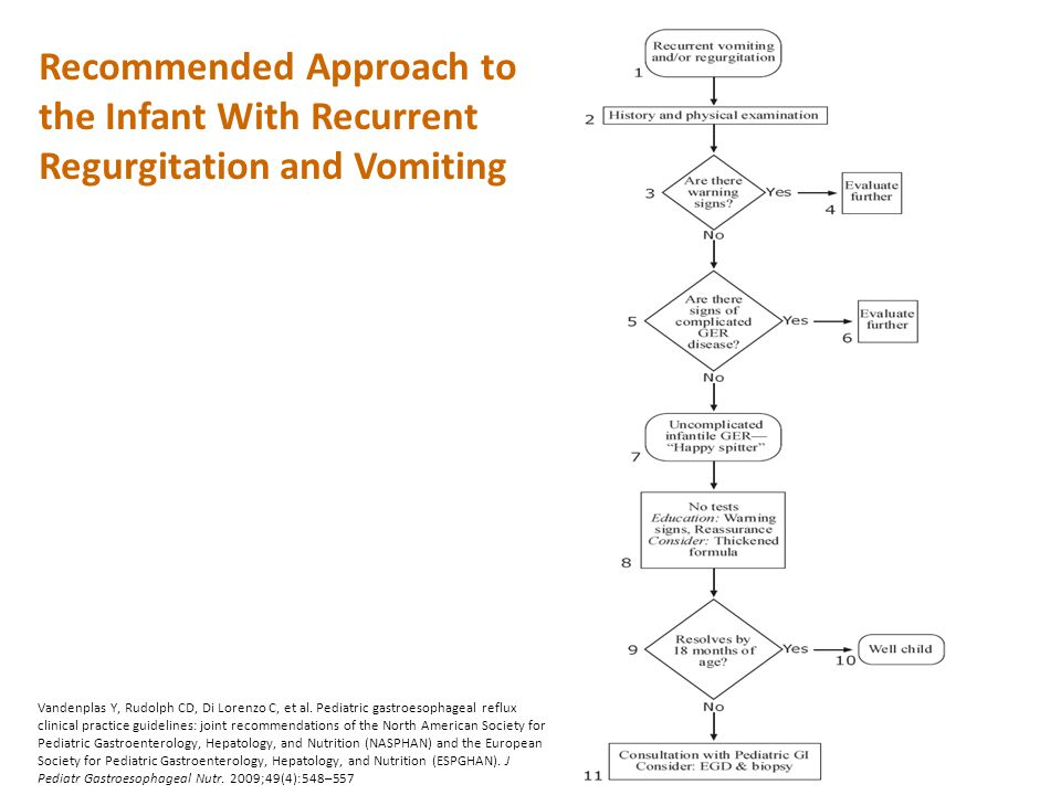 Recommended Approach to the Infant With Recurrent Regurgitation and Vomiting
