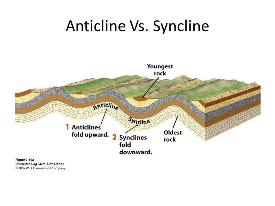 Anticline Vs. Syncline