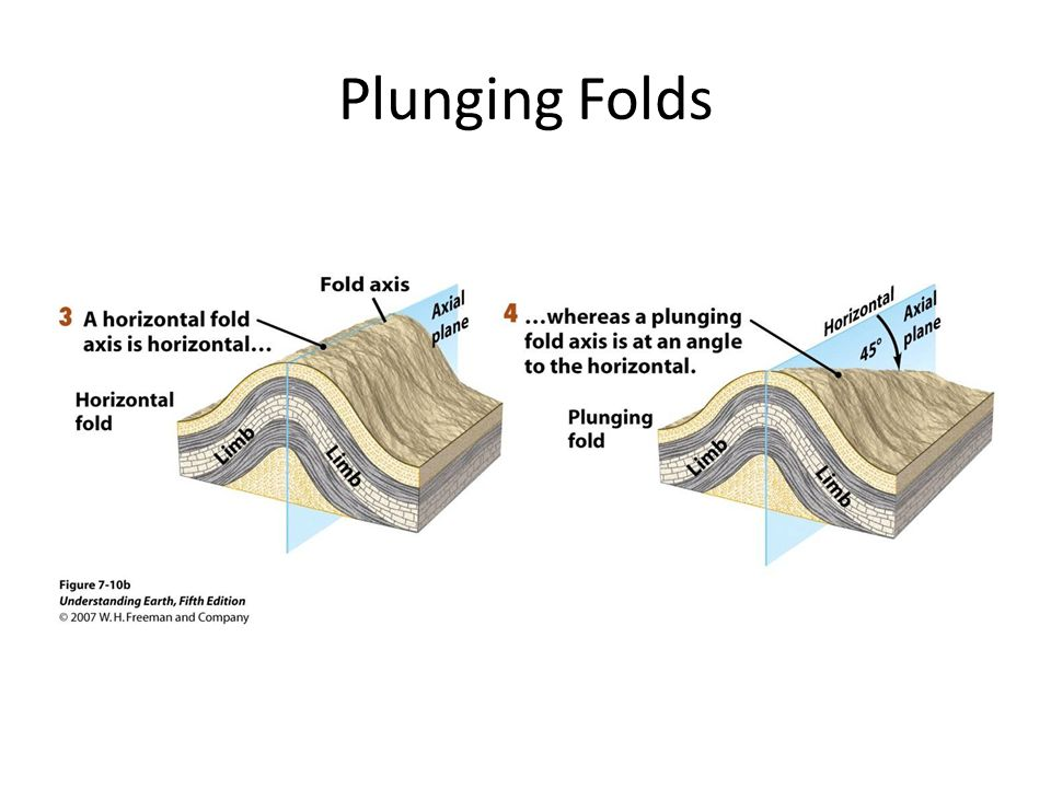 Plunging Folds