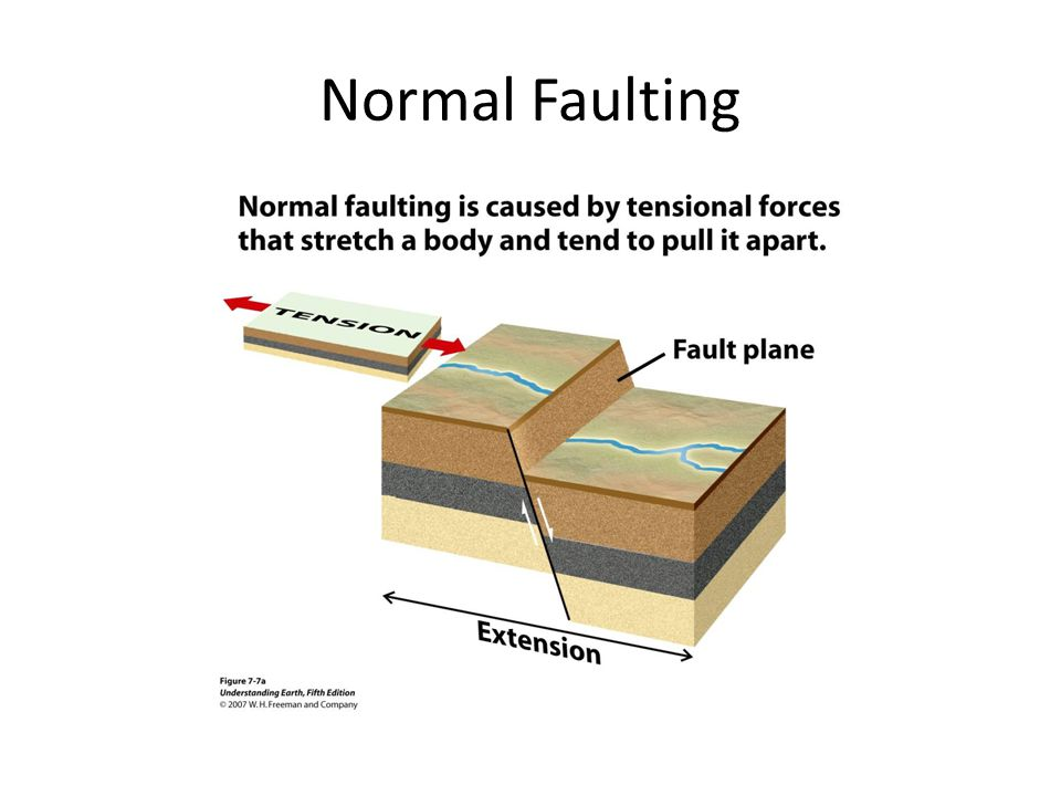 Normal Faulting