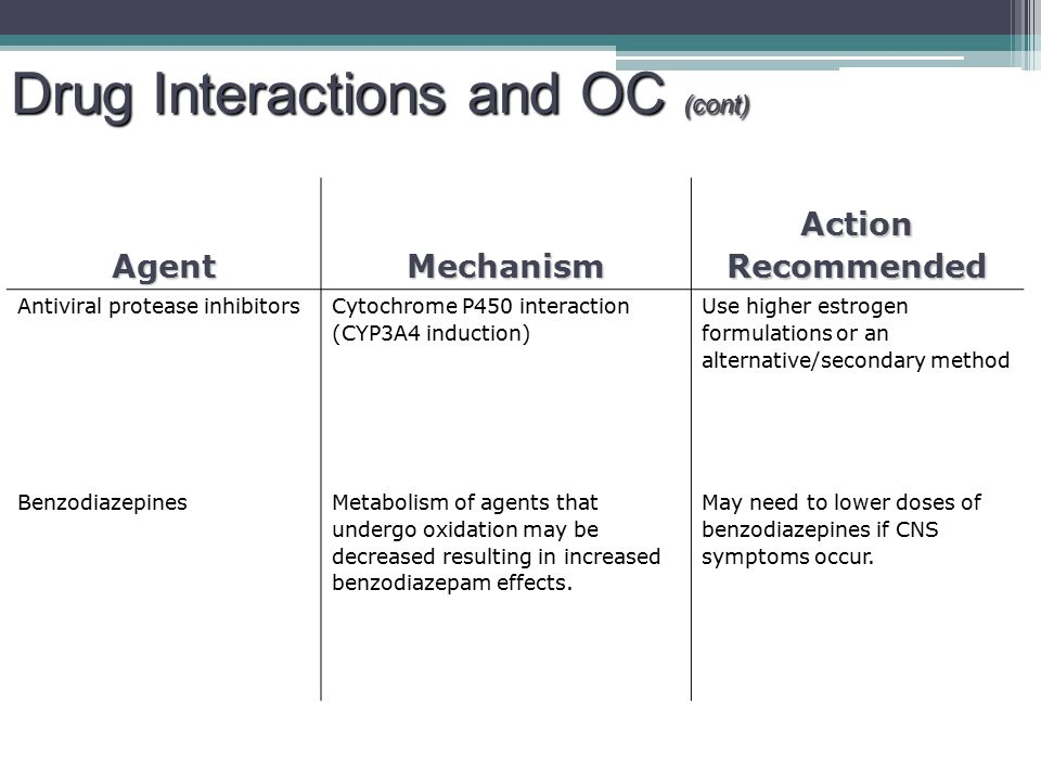 Drug Interactions and OC (cont)