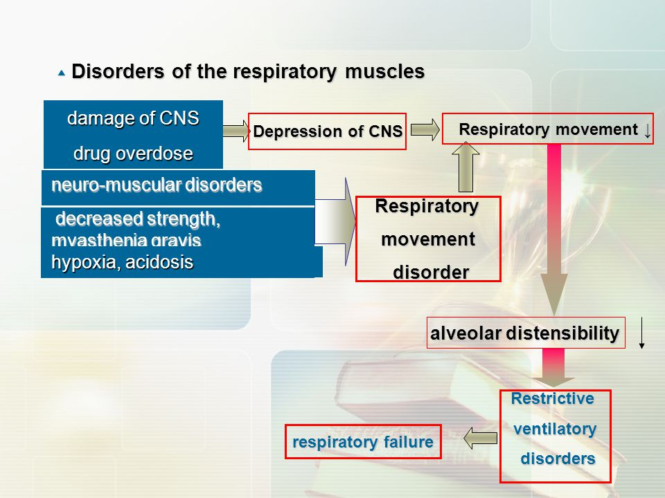 Respiratory movement ↓ alveolar distensibility