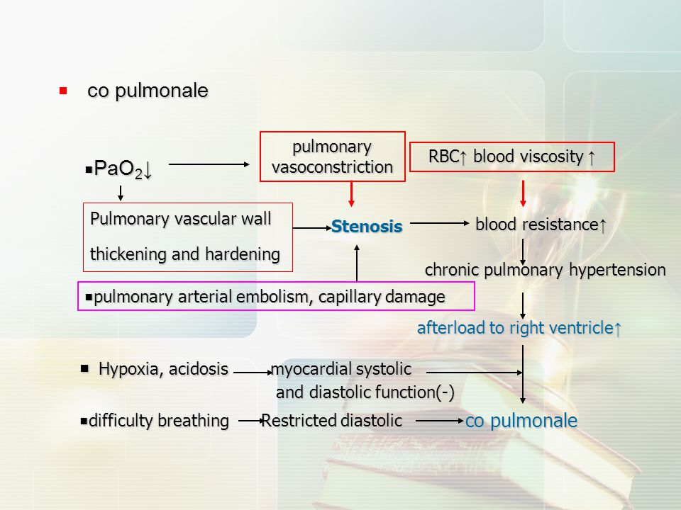 blood resistance↑ co pulmonale ■ co pulmonale