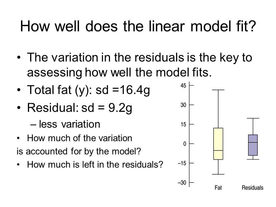 How well does the linear model fit