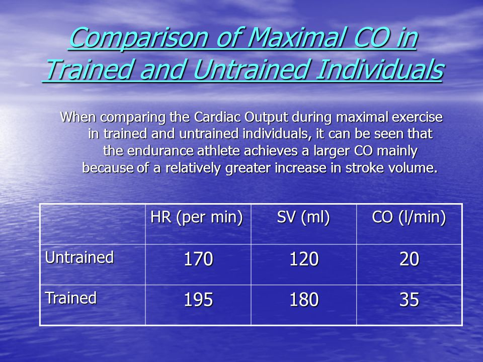 Comparison of Maximal CO in Trained and Untrained Individuals