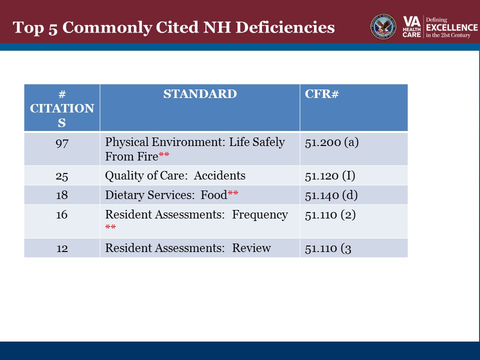 Top 5 Commonly Cited NH Deficiencies
