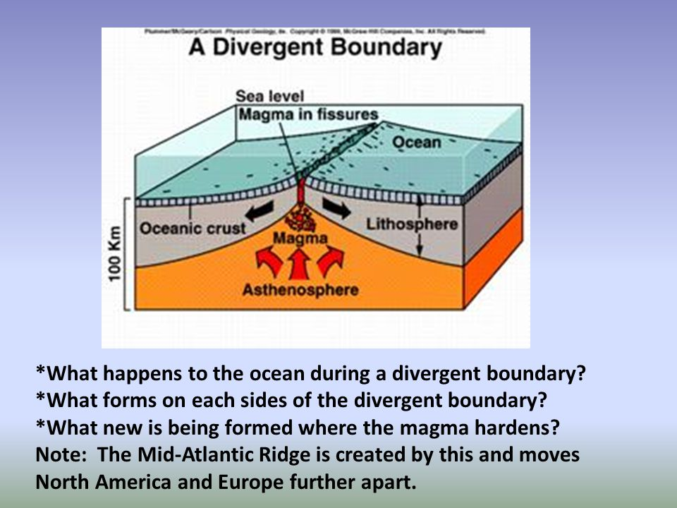 *What happens to the ocean during a divergent boundary