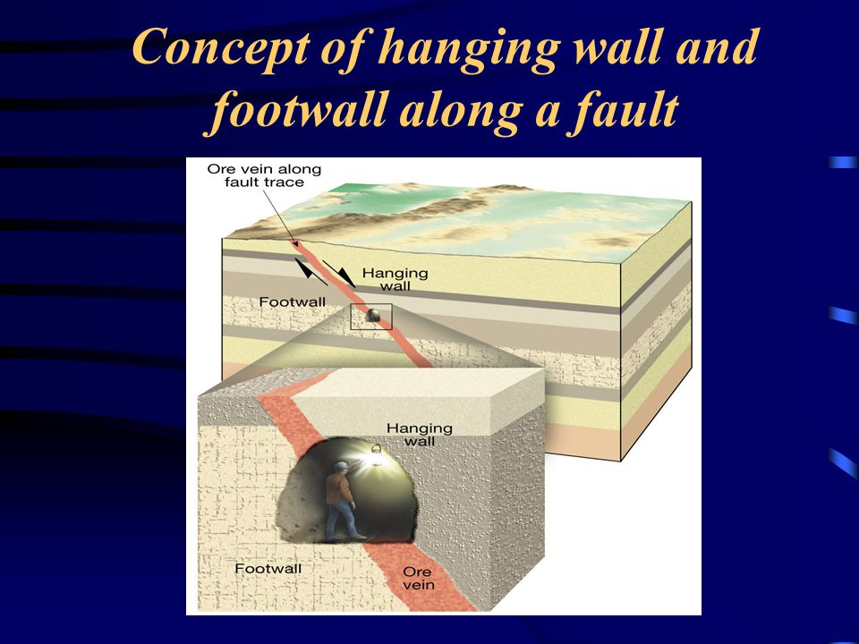 Concept of hanging wall and footwall along a fault