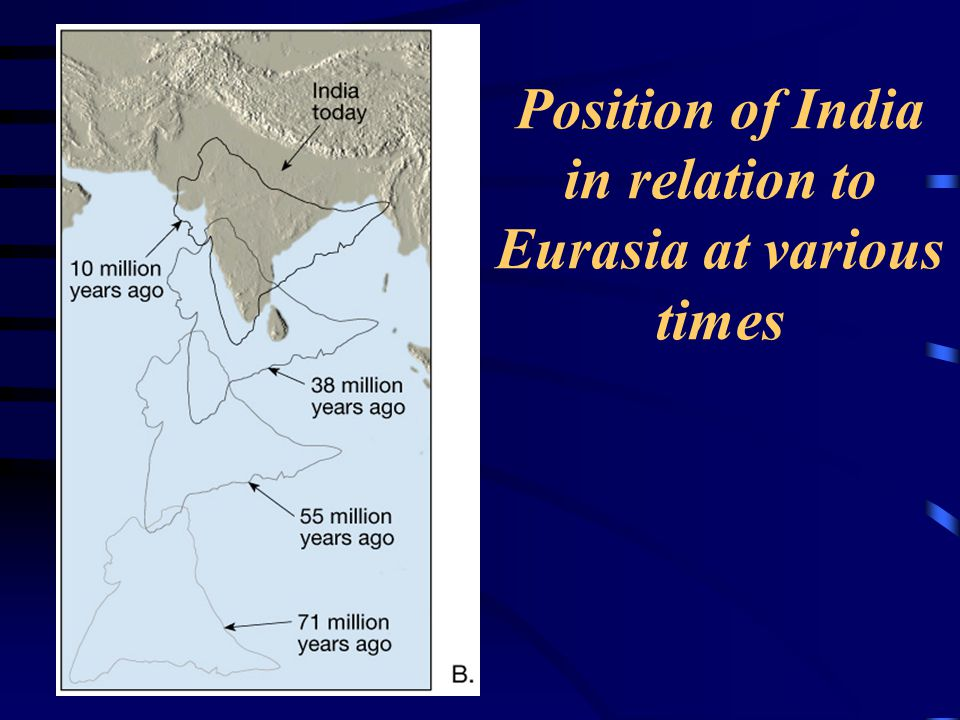 Position of India in relation to Eurasia at various times