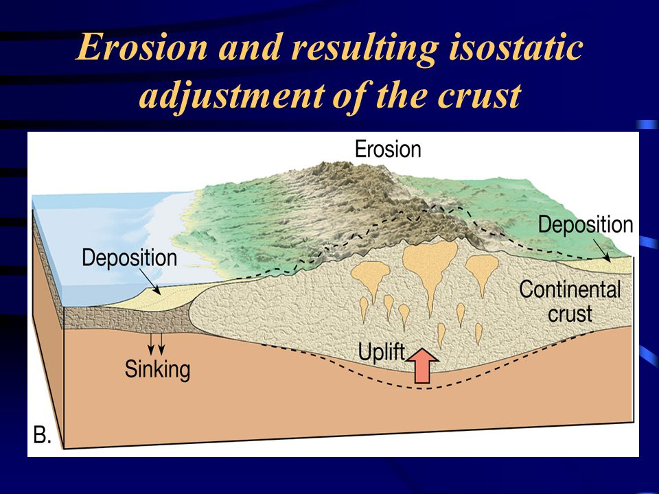 Erosion and resulting isostatic adjustment of the crust