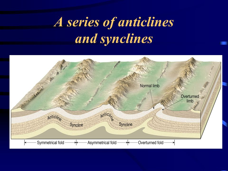 A series of anticlines and synclines