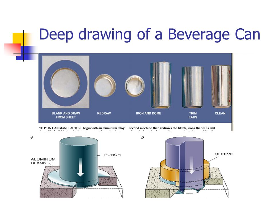 Deep drawing of a Beverage Can