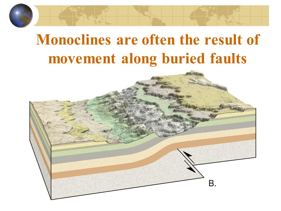 Monoclines are often the result of movement along buried faults