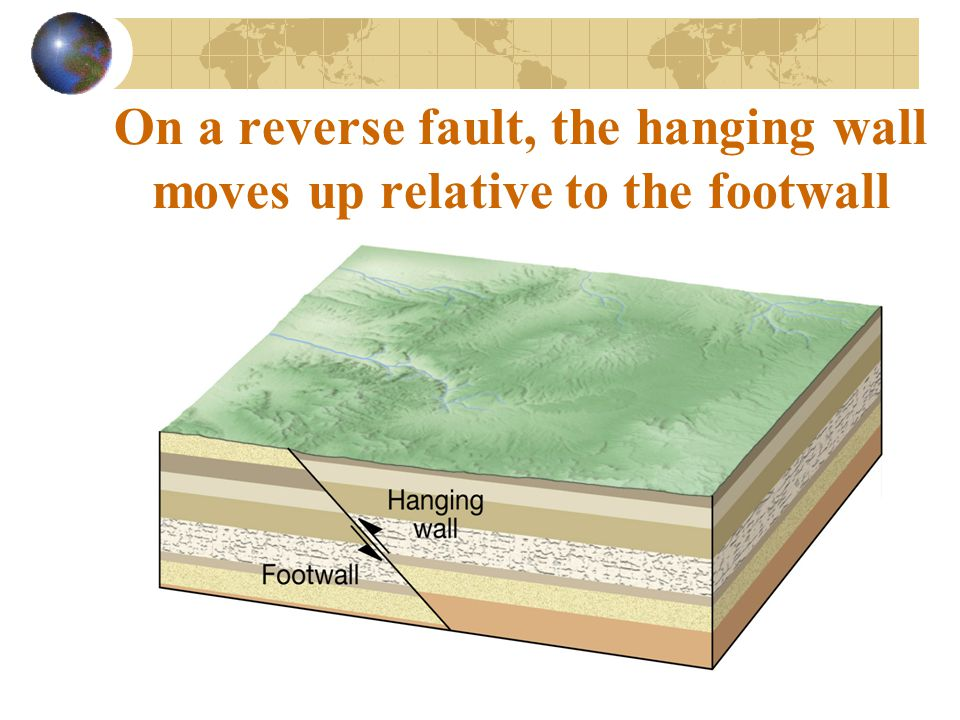 On a reverse fault, the hanging wall moves up relative to the footwall