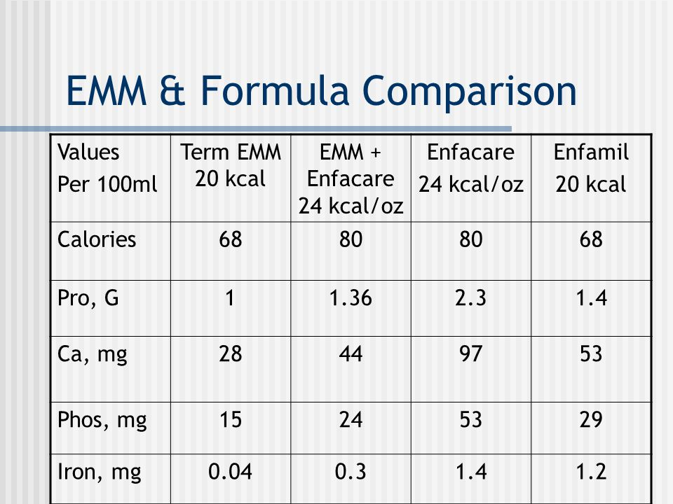 EMM & Formula Comparison