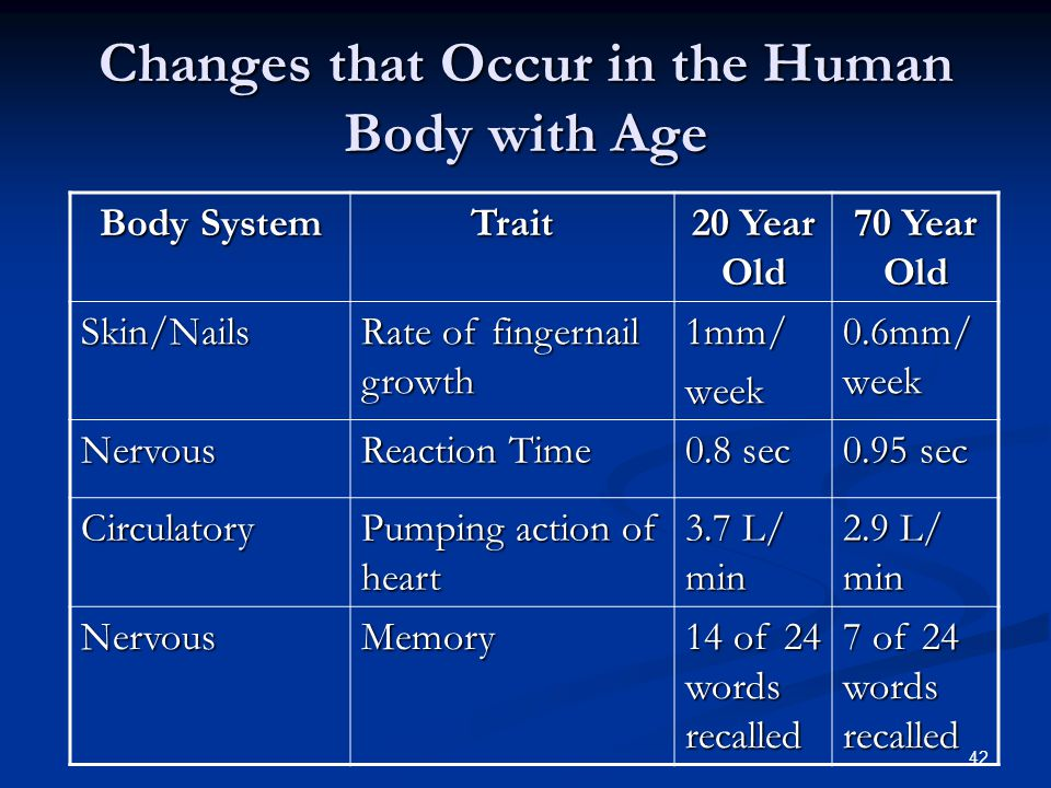 Changes that Occur in the Human Body with Age