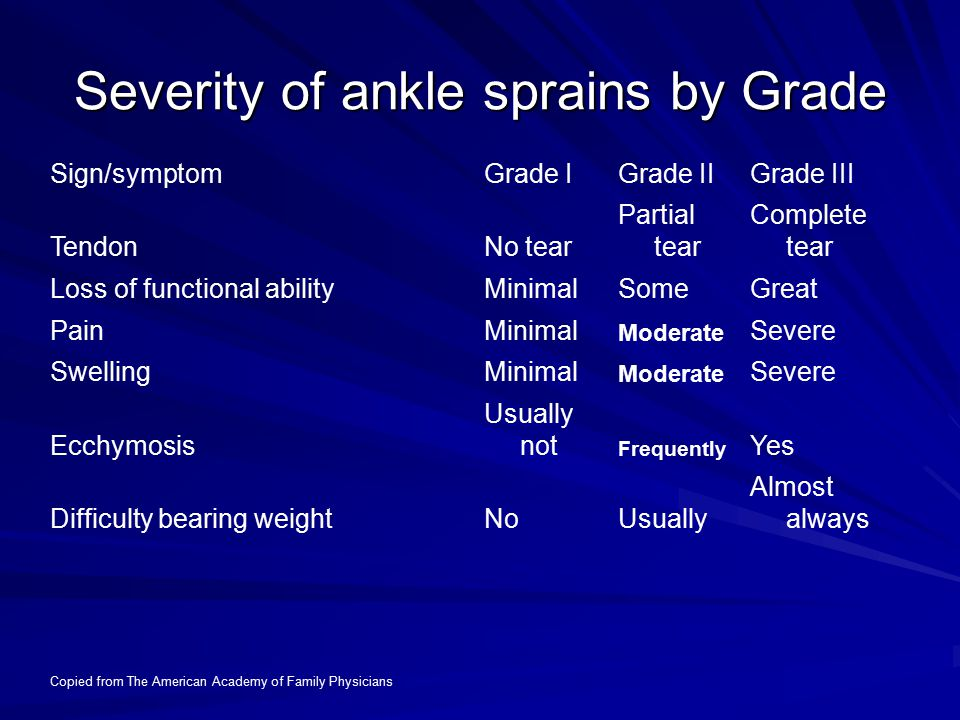 Severity of ankle sprains by Grade