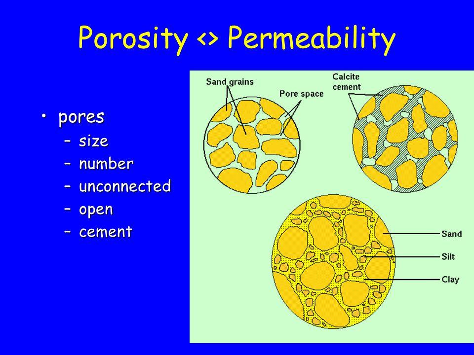 Porosity <> Permeability
