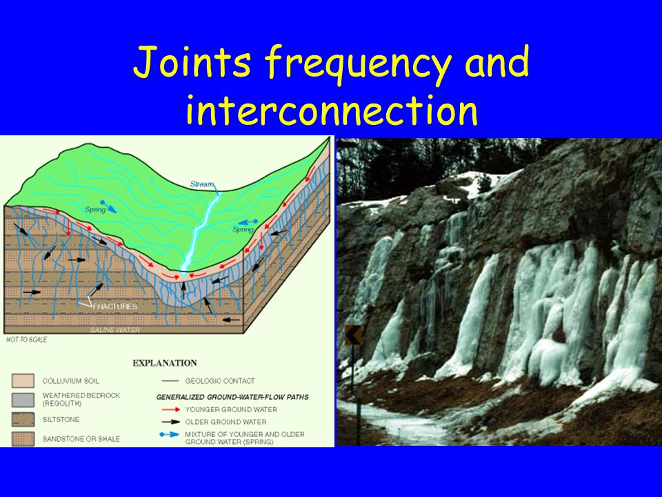Joints frequency and interconnection