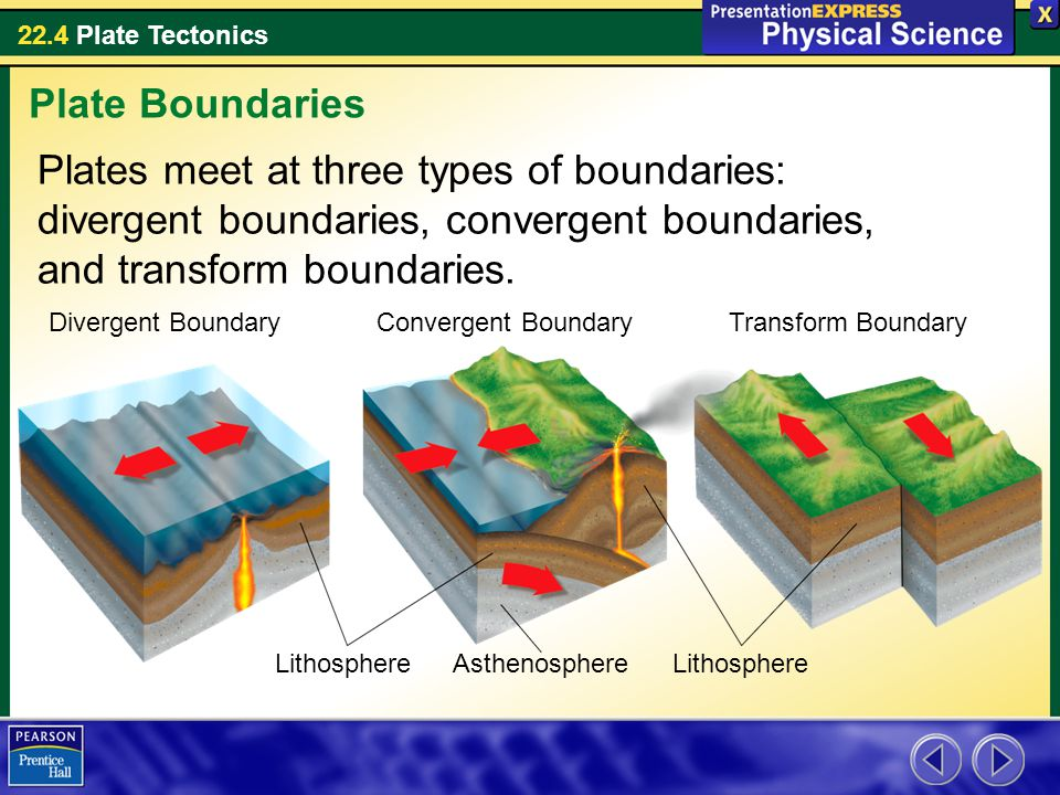 Plate Boundaries Plates meet at three types of boundaries: divergent boundaries, convergent boundaries, and transform boundaries.