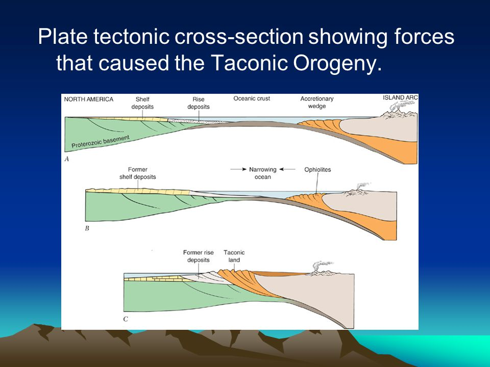 Plate tectonic cross-section showing forces that caused the Taconic Orogeny.