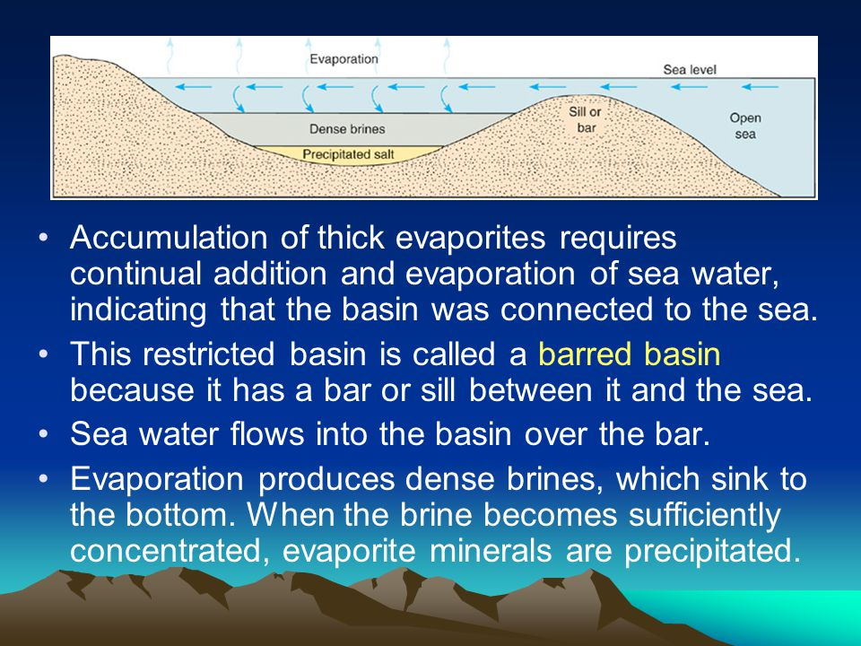 Accumulation of thick evaporites requires continual addition and evaporation of sea water, indicating that the basin was connected to the sea.