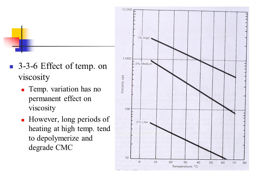 3-3-6 Effect of temp. on viscosity