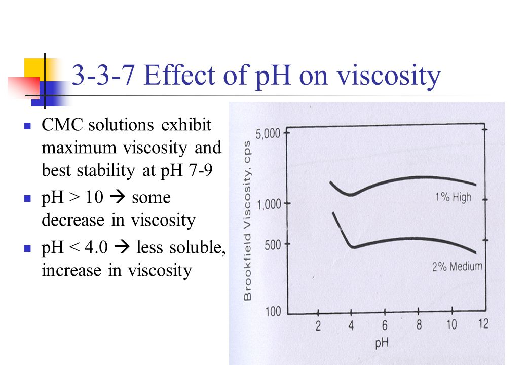 3-3-7 Effect of pH on viscosity