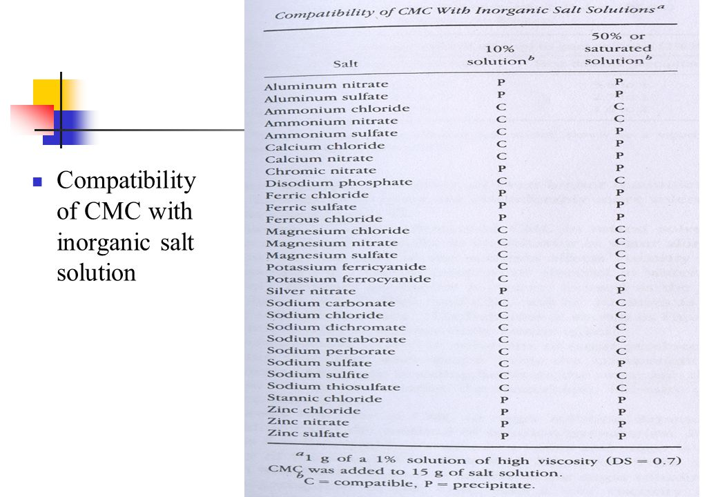 Compatibility of CMC with inorganic salt solution