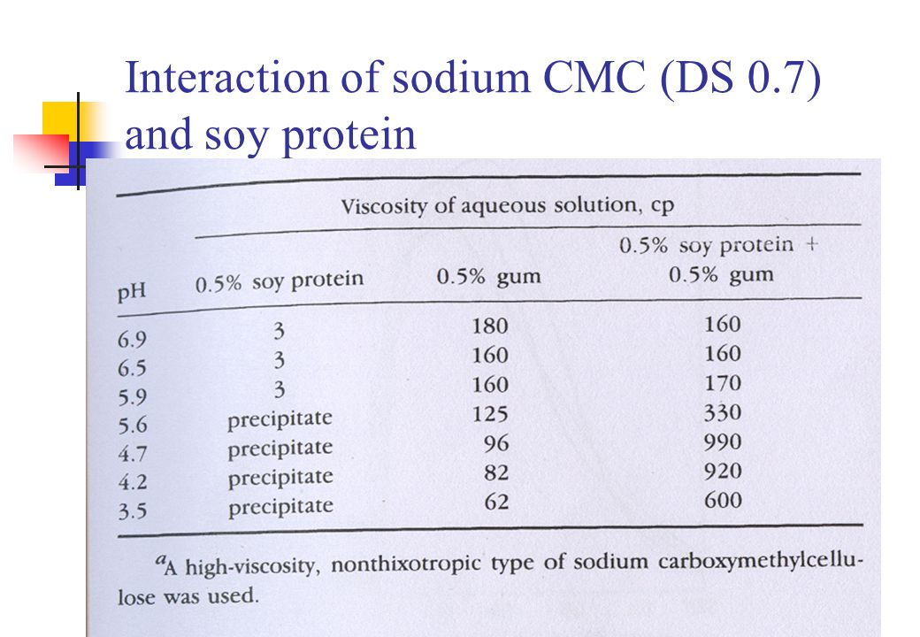 Interaction of sodium CMC (DS 0.7) and soy protein