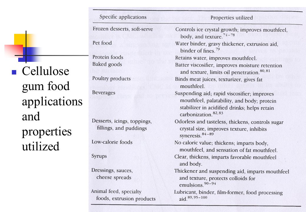 Cellulose gum food applications and properties utilized