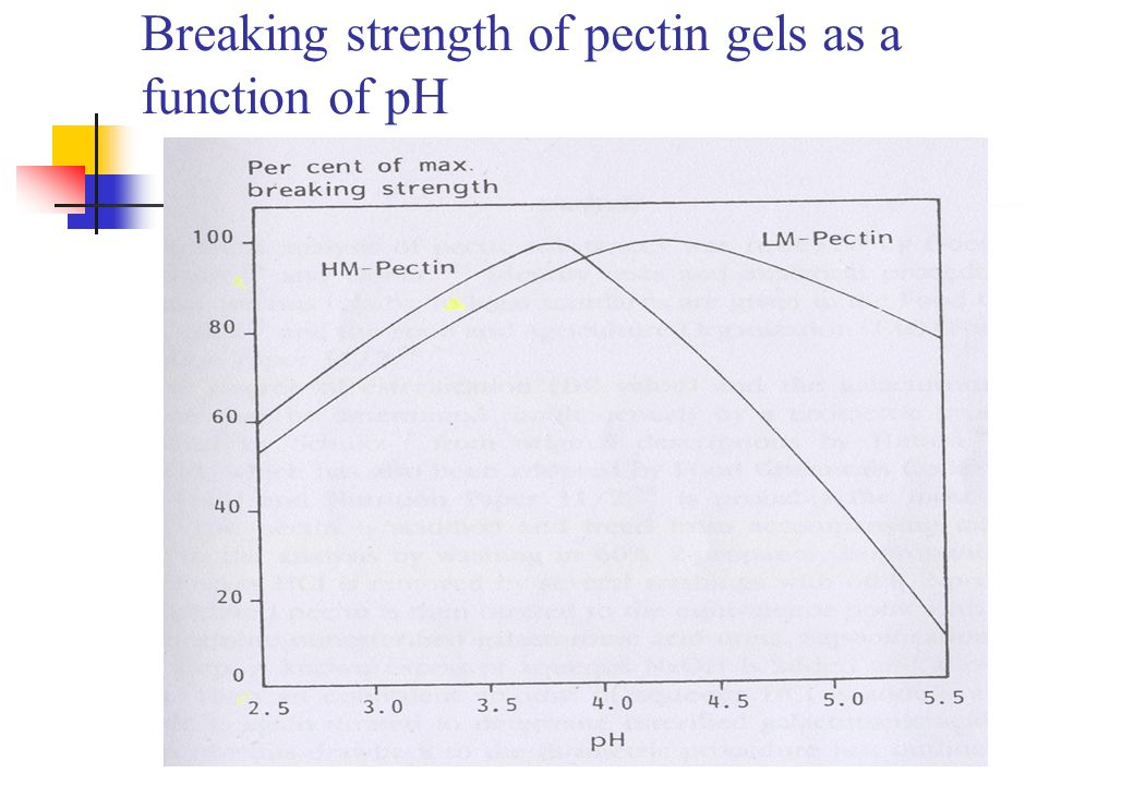 Breaking strength of pectin gels as a function of pH