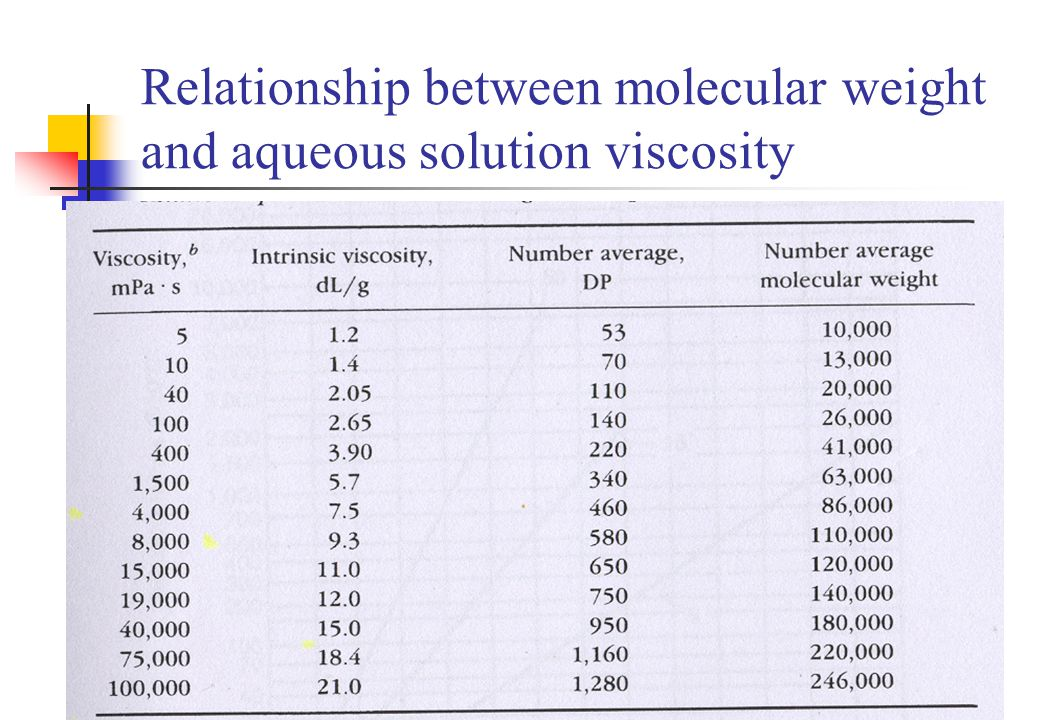 Relationship between molecular weight and aqueous solution viscosity