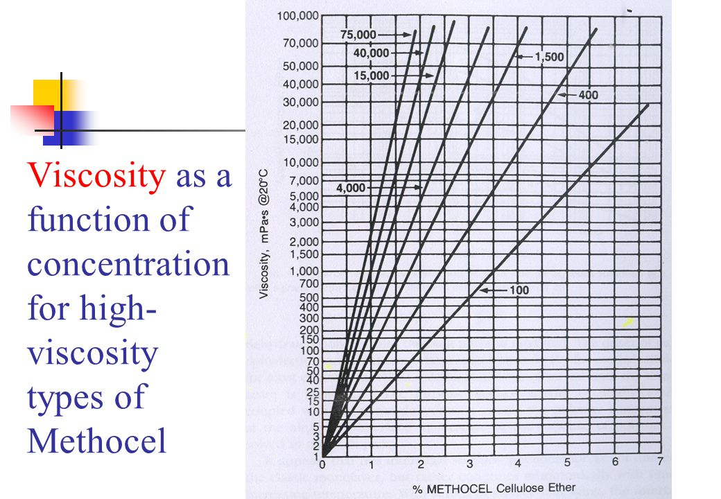 Viscosity as a function of concentration for high-viscosity types of Methocel
