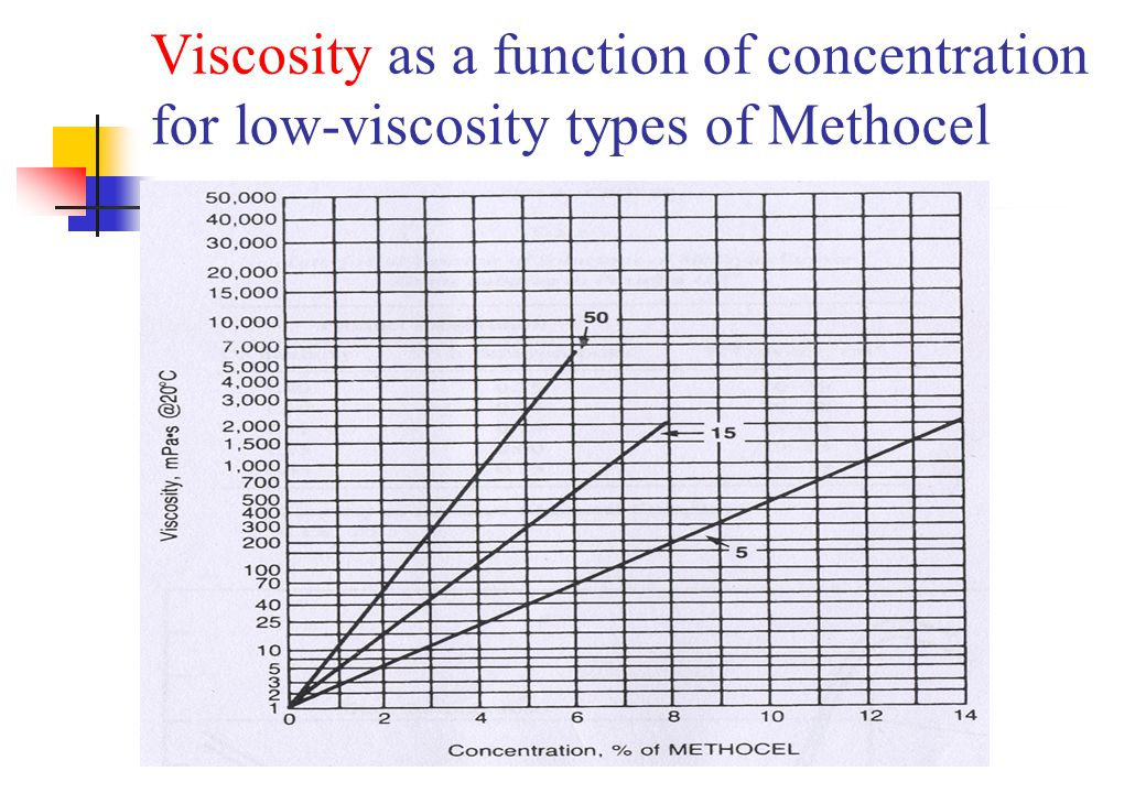 Viscosity as a function of concentration for low-viscosity types of Methocel