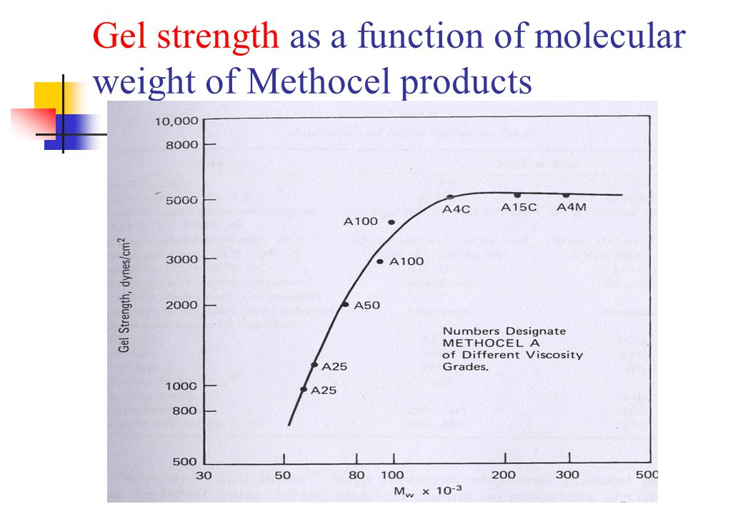 Gel strength as a function of molecular weight of Methocel products